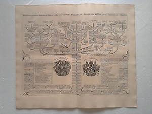 Genealogie De La Maison D'Anhalt, Ses Differentes Branches, Ses Titres, Ses Armes, Et Ses ...