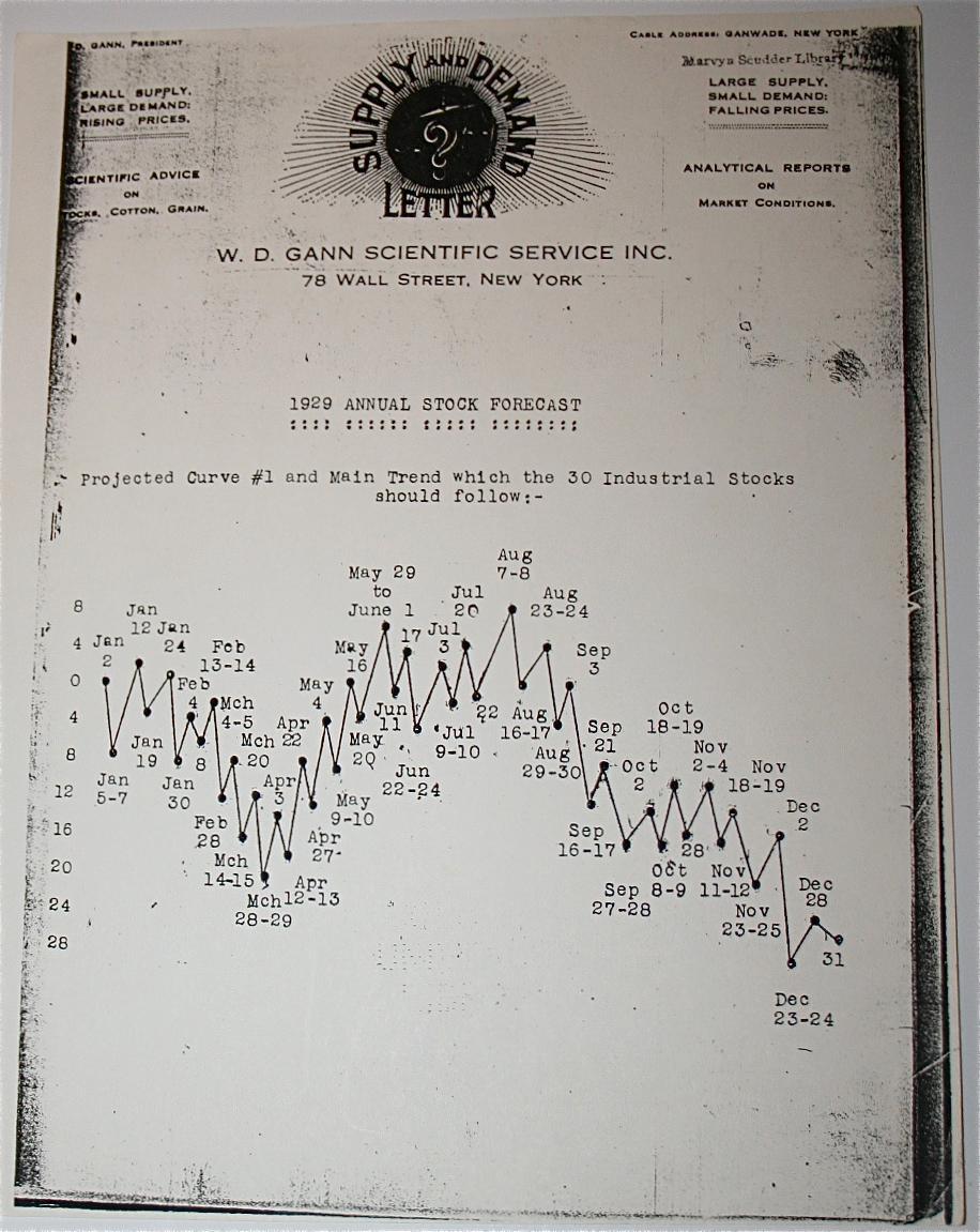 1929 Annual Stock Forecast: W.D. Gann