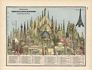Diagram of the Principal High Buildings of the Old World: John W. Iliff & Co