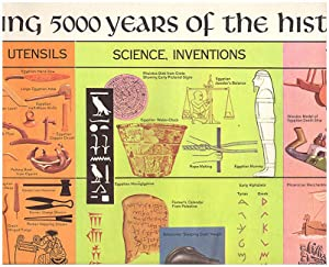 An Illustrated Chart Showing the History of Mankind (Wall Poster)