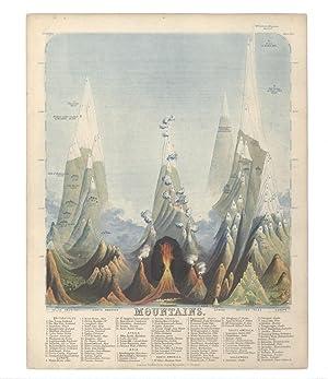 Geographical Diagrams: REYNOLDS, James and John EMSLIE