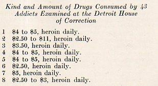Narcotic Addiction as a Factor in Petty Larcency in Detroit Edward C. Jandy Very Good Softcover I'm not sure that I've ever seen a list of the personal daily cost of antique drug use, though I did manage to stumble across one in a remarkable litt