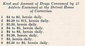 Narcotic Addiction as a Factor in Petty Larcency in Detroit: Edward C. Jandy