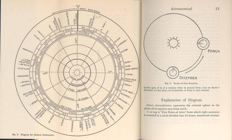 Primer of celestial navigation  [
