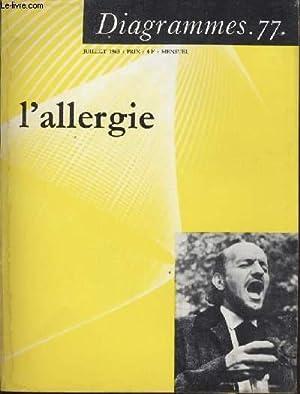 Diagramme N° 77 - L'allergie: Dr P.-Y CASTELIN