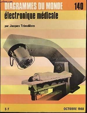 Diagramme N° 140 - Electronique médical: JACQUES TREMOLIERES