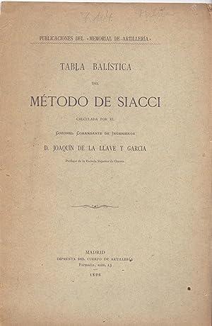 TABLA BALISTICA DEL METODO DE SIACCI - CALCULADA POR EL CORONEL COMANDANTE DE INGENIEROS D. JOAQUIN...