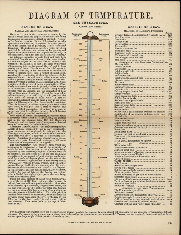 Diagram Of Temperature Thermometers Celsius Degrees 1850 U0026 39 S