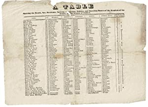 A table showing the names, age, residence, nativity, occupation, politics, and boarding houses of...
