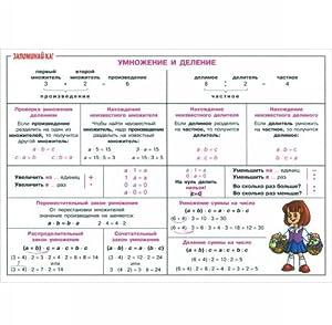 Matematika. 2-5 klass. Umnozhenie i delenie. Plakat