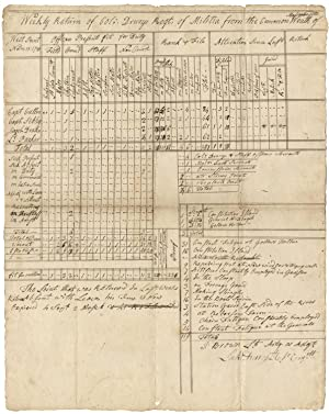 A Month After Yorktown, Colonel Drury's Weekly: LUKE DRURY