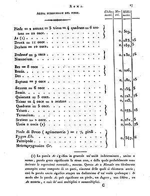 Metrologia o sia trattato generale delle misure,: Antonio Pasquale Favaro