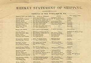 Weekly statement of shipping. / Vessels in the port, - April 29, 1854 [caption title]