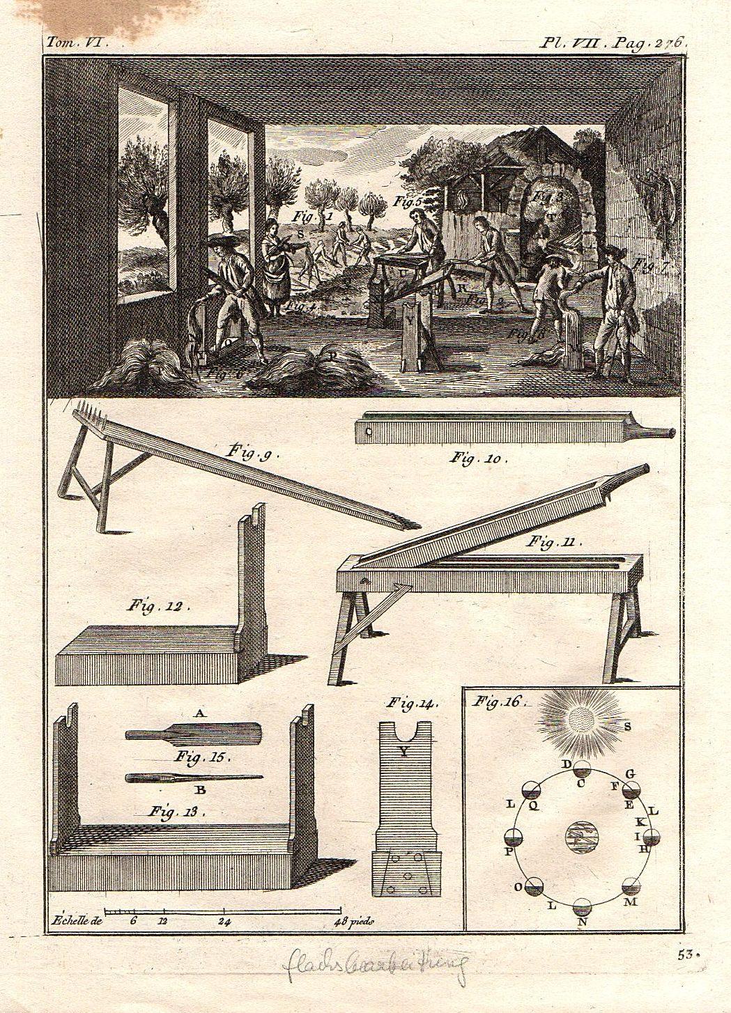 Flachsbearbeitung. Tom. VI., Pl. VII. Pag. 276.: Kupferstich.