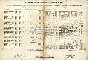Reus. 1858. Recaudación] Recaudación de contribuciones de la ciudad de Reus.: Nassarre, Felipe. (...
