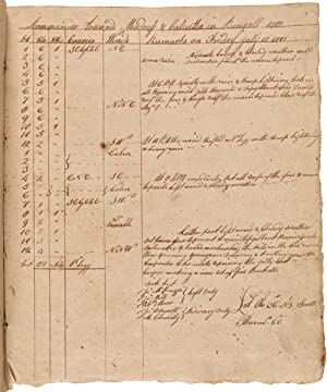 [EXCEPTIONAL DAILY LOG BOOK FOR THE FINAL VOYAGE OF THE SHIP Washington, AN AMERICAN MERCHANT VES...