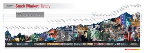 9780071666688: Standard & Poor's Stock Market History Poster 2009