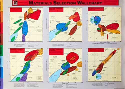 9780412613005: Materials Selection Wallchart