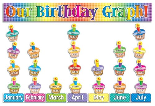 Our Birthday Graph! Bulletin Board: Scholastic