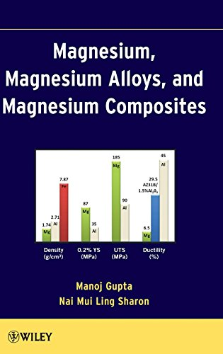 Magnesium, Magnesium Alloys, and Magnesium Composites: Manoj Gupta; Sharon