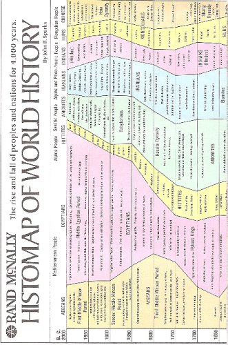 9780528843631: Rand McNally Histomap of World History