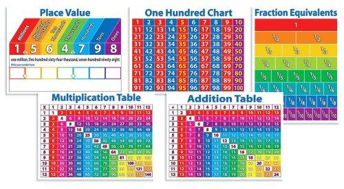 9780545118286: Primary Math Charts Bulletin Board