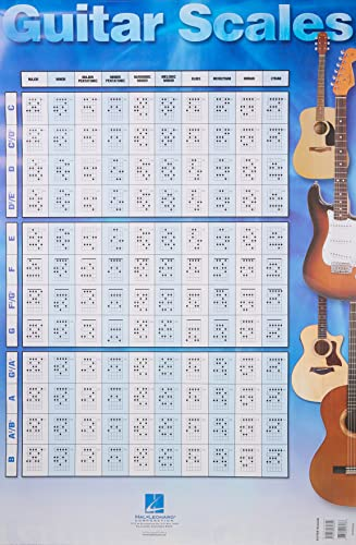 9780634060892: Guitar Scales Poster: 22 inch. x 34 inch.