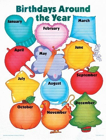 9780768212976: Birthdays Around the Year Cheap Chart (Cheap Charts)