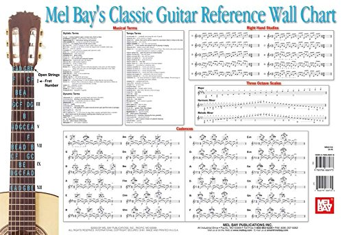 9780786666973: Mel Bay Classic Guitar Reference Wall Chart