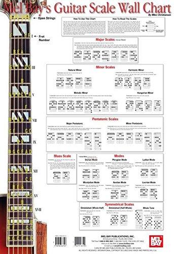 9780786667147: Mel Bay's Guitar Scale Wall Chart