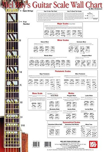 9780786667147: Guitar Scale Wall Chart