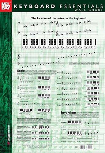 9780786668038: Keyboard Essentials Wall Chart