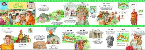 Ancient Rome Timeline: Milliken Publishing
