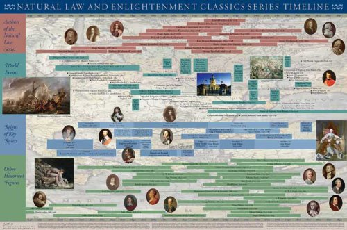 9780865975668: Natural Law and Enlightenment Classics Series Timeline Poster (Natural Law & Enlightenment Classics)