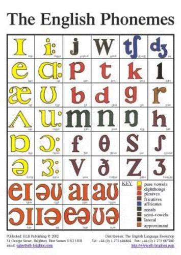 9780952280842: The English Phonemes in Colour (TEFL Pronunciation Classroom Wall Poster)