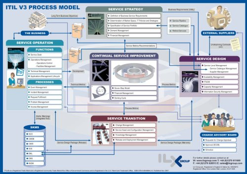 9780954488444: ITIL V3 Process Map: A Graphical Representation of the Linkages Which Exist in the Service Lifecycle