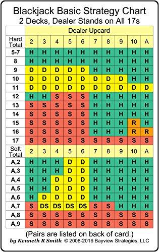9780982119129: Blackjack Basic Strategy Chart: 2 Decks, Dealer Stands on All 17s (2-sided card)