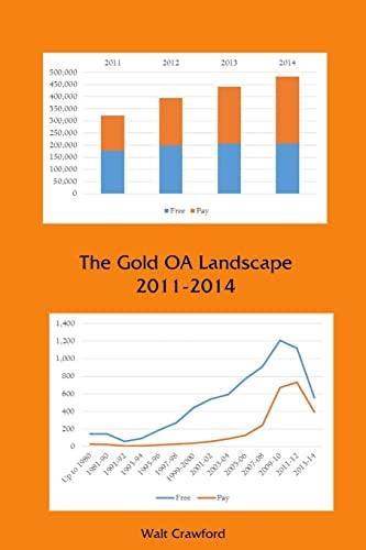 9781329547629: The Gold OA Landscape 2011-2014