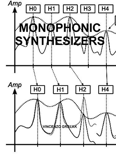 9781329632592: Monophonic Synthesizers