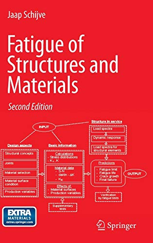 Fatigue of Structures and Materials (Hardcover)