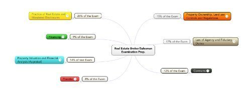 9781499290783: 2017 National Property and Casualty Insurance Exam Prep Mind Map.