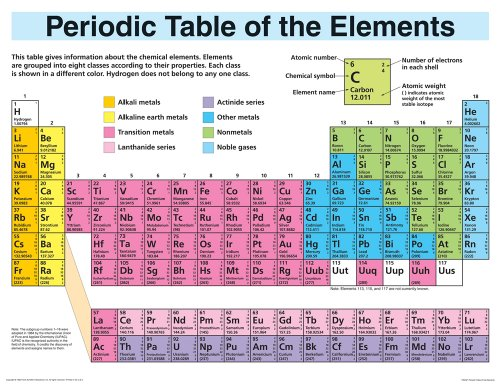 Periodic Table Elements Display (Wall Chart): School Specialty Publishing