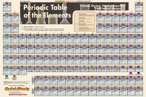 9781572221697: Periodic Table-Paper (Science Series)