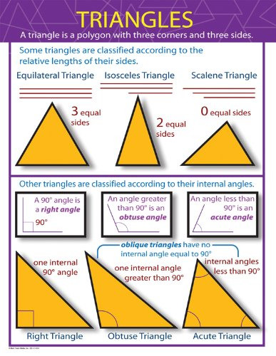 9781580374798: Triangles Chart