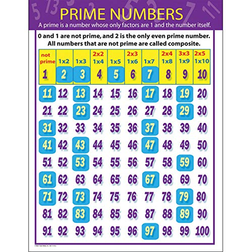 9781580374811: Prime Numbers Chart