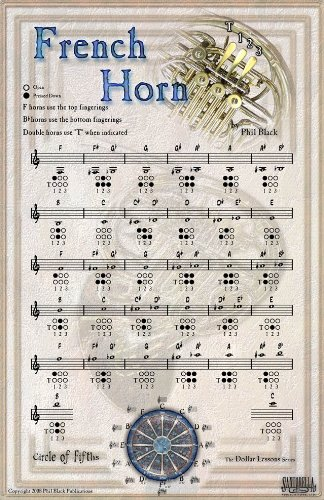 9781585605392: INSTRUMENTAL POSTER SERIES - French Horn