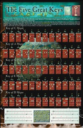 9781585606689: The Five Great Keys