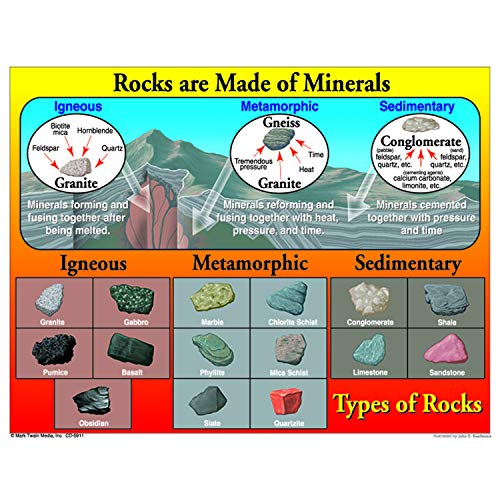 9781600225130: Rocks Are Made of Minerals Chart