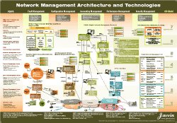 9781602670037: Network Management Architecture and Technology Map