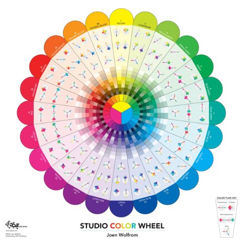 Studio Color Wheel: 30 X 30 Double-Sided Poster: Wolfrom, Joen